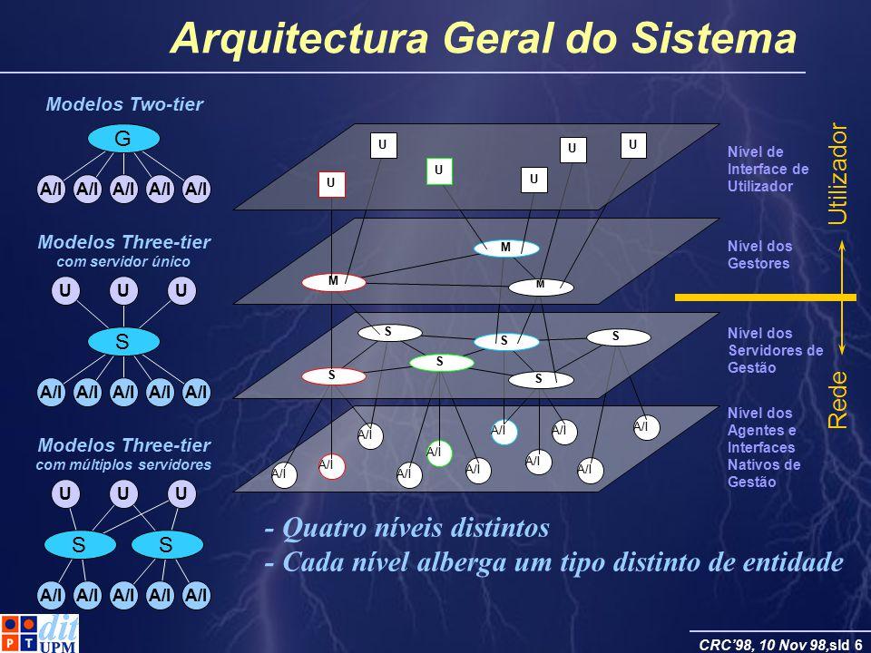 CRC98, 10 Nov 98,sld 6 Arquitectura Geral do Sistema Modelos Two-tier G A/I Modelos Three-tier com servidor único A/I S UUU - Quatro níveis distintos