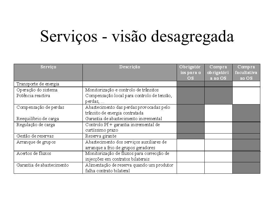 Serviços - visão desagregada