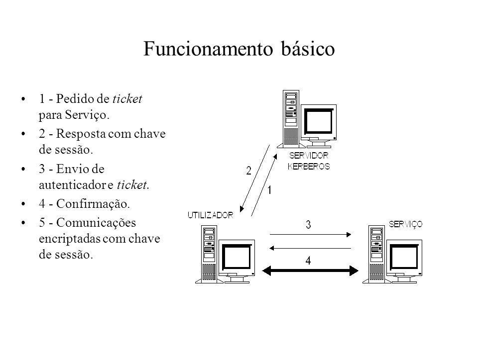 Funcionamento básico 1 - Pedido de ticket para Serviço. 2 - Resposta com chave de sessão. 3 - Envio de autenticador e ticket. 4 - Confirmação. 5 - Com
