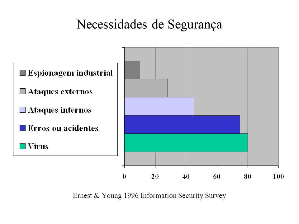 Necessidades de Segurança Ernest & Young 1996 Information Security Survey