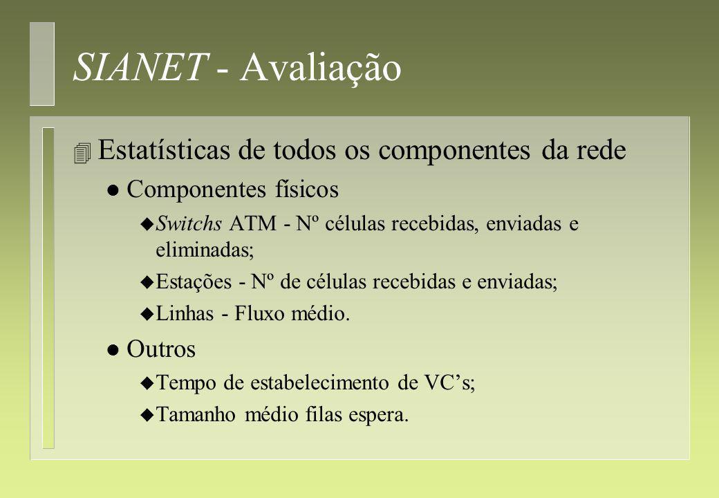 SIANET - Avaliação 4 Estatísticas de todos os componentes da rede l Componentes físicos u Switchs ATM - Nº células recebidas, enviadas e eliminadas; u