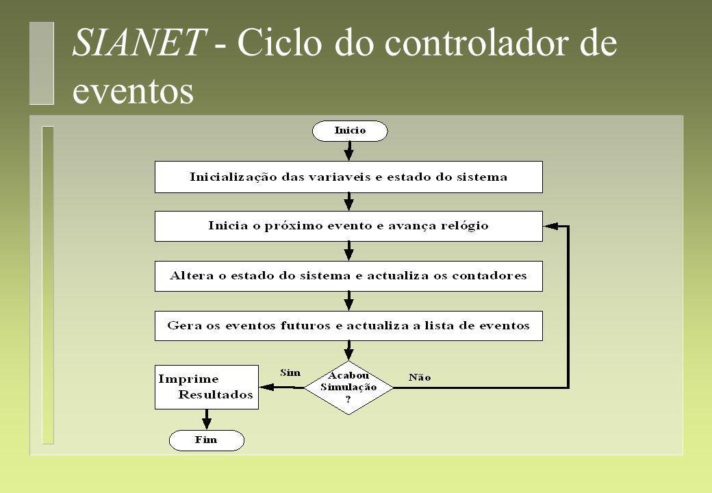 SIANET - Descrição mais detalhada dos componentes do simulador 4 Relógio do simulador; 4 Filas de Espera; 4 ATM Switch; 4 Estações (Hosts); 4 Linhas; 4 Aplicações Internet.