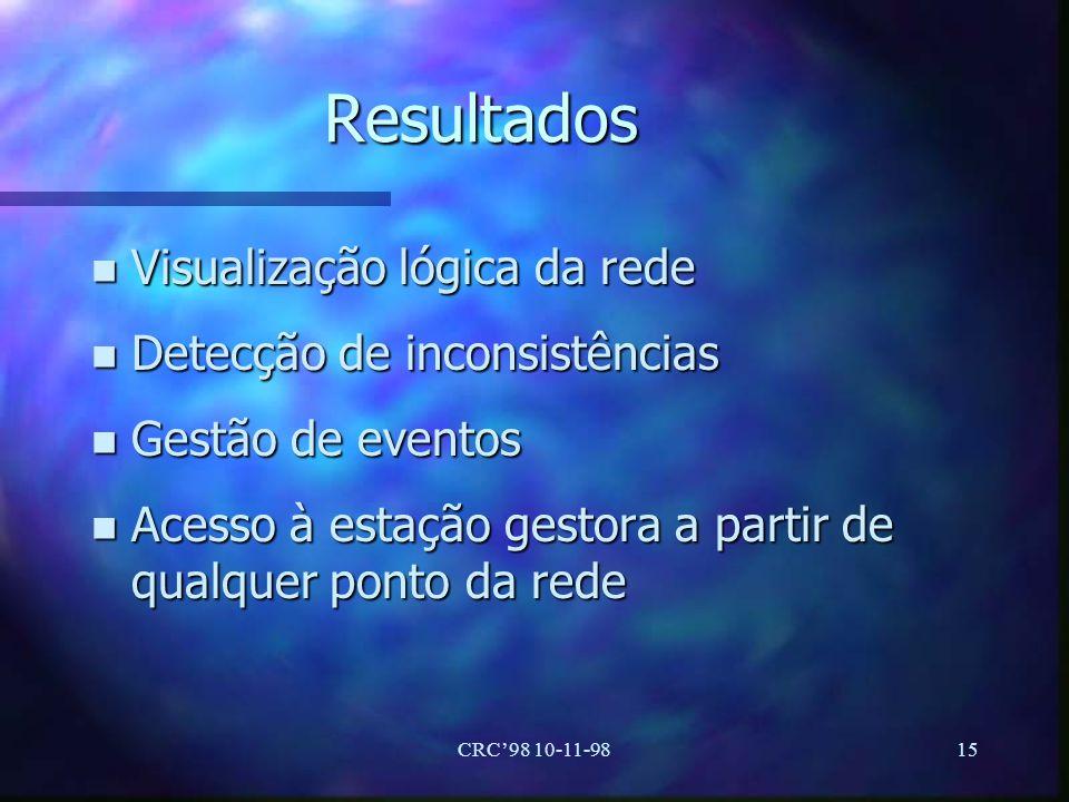 CRC98 10-11-9815 Resultados n Visualização lógica da rede n Detecção de inconsistências n Gestão de eventos n Acesso à estação gestora a partir de qua