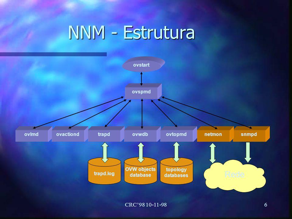 CRC98 10-11-986 NNM - Estrutura ovstart ovspmd ovlmdovactiondtrapdovwdbovtopmdsnmpd trapd.log topology databases OVW objects database netmon Rede
