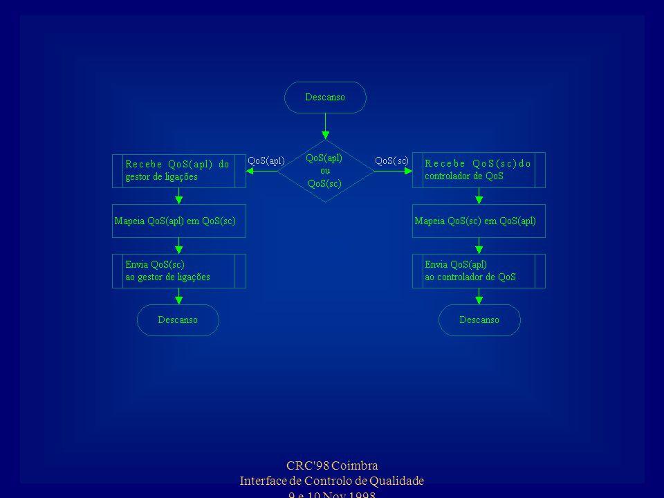 CRC 98 Coimbra Interface de Controlo de Qualidade 9 e 10 Nov 1998