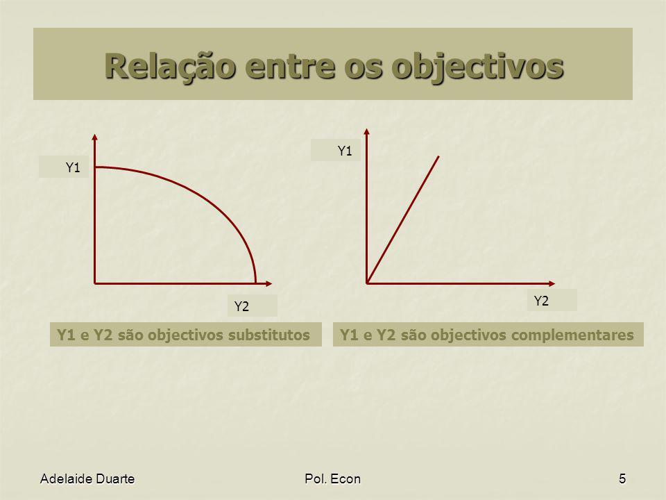 Adelaide DuartePol. Econ5 Relação entre os objectivos Y1 Y2 Y1 Y2 Y1 e Y2 são objectivos substitutosY1 e Y2 são objectivos complementares