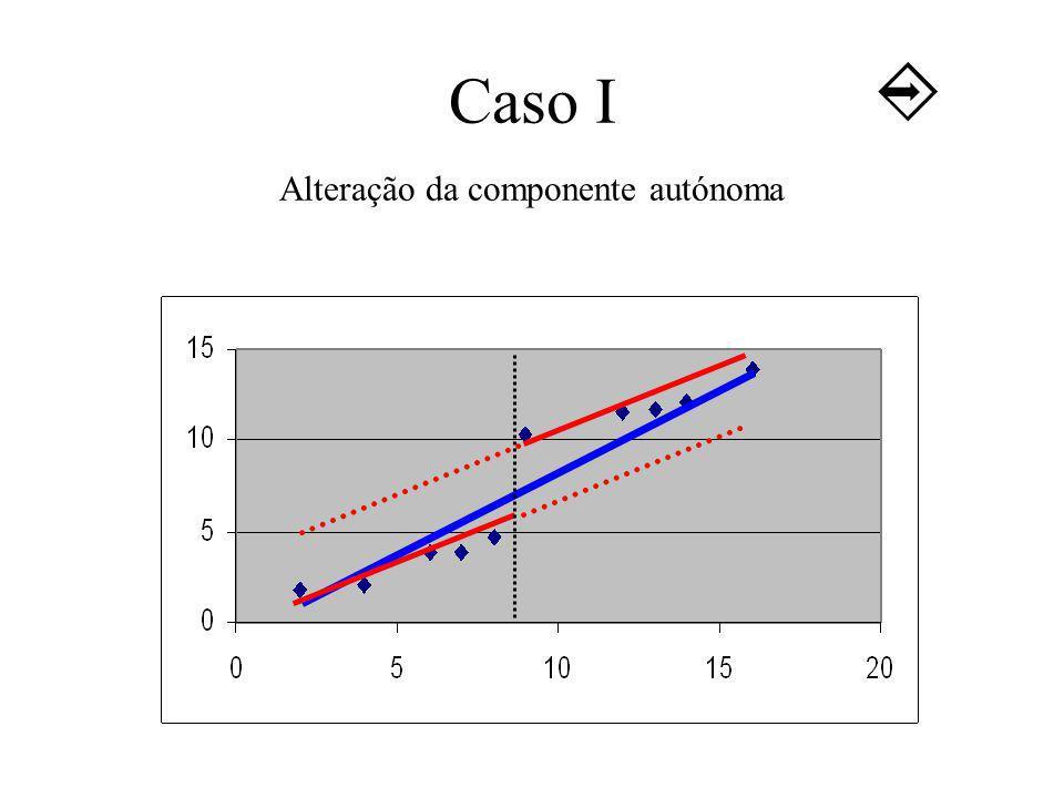 Caso I Alteração da componente autónoma