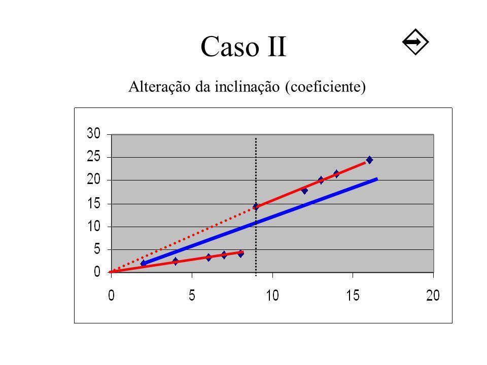 Caso II Alteração da inclinação (coeficiente)