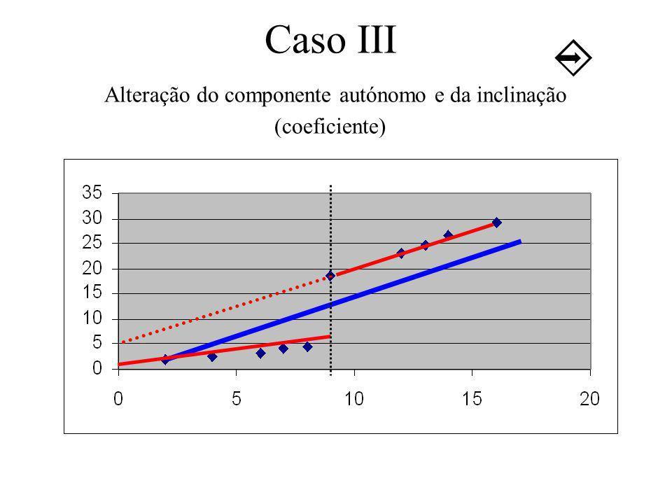 Caso III Alteração do componente autónomo e da inclinação (coeficiente)