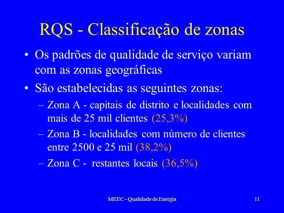 MEEC - Qualidade de Energia11 RQS - Classificação de zonas Os padrões de qualidade de serviço variam com as zonas geográficas São estabelecidas as seg