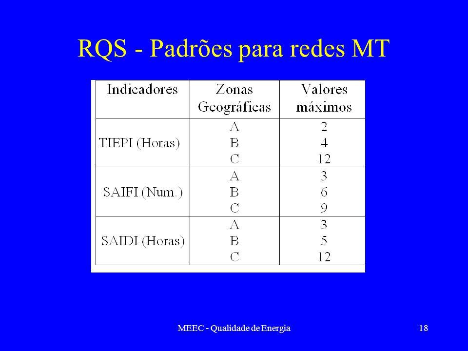 MEEC - Qualidade de Energia18 RQS - Padrões para redes MT