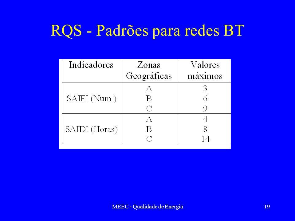 MEEC - Qualidade de Energia19 RQS - Padrões para redes BT