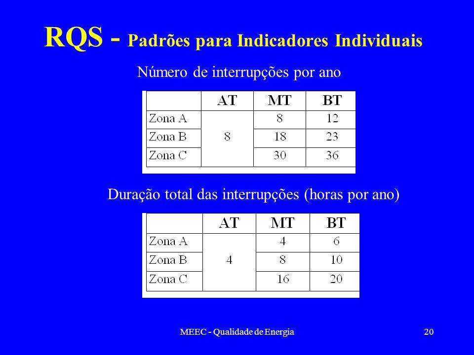 MEEC - Qualidade de Energia20 RQS - Padrões para Indicadores Individuais Número de interrupções por ano Duração total das interrupções (horas por ano)