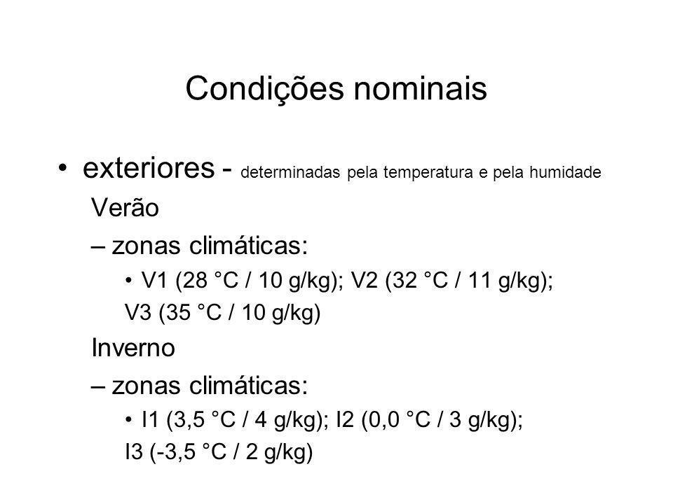 Condições nominais exteriores - determinadas pela temperatura e pela humidade Verão –zonas climáticas: V1 (28 °C / 10 g/kg); V2 (32 °C / 11 g/kg); V3