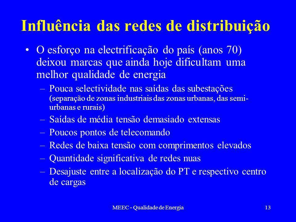 MEEC - Qualidade de Energia13 Influência das redes de distribuição O esforço na electrificação do país (anos 70) deixou marcas que ainda hoje dificult