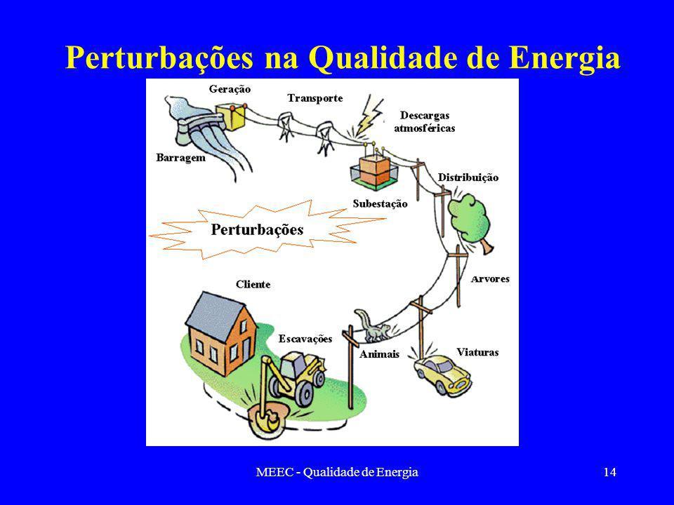 MEEC - Qualidade de Energia14 Perturbações na Qualidade de Energia
