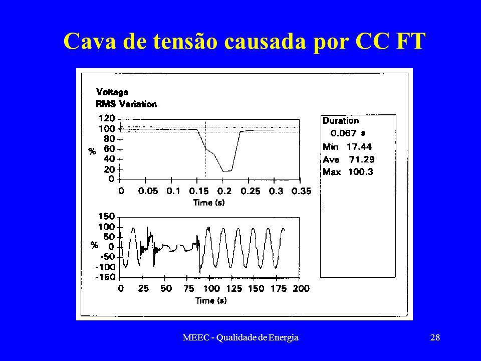 MEEC - Qualidade de Energia28 Cava de tensão causada por CC FT