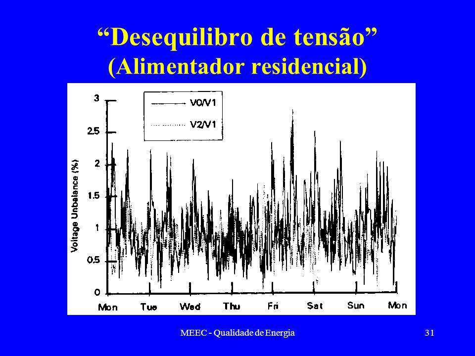 MEEC - Qualidade de Energia31 Desequilibro de tensão (Alimentador residencial)