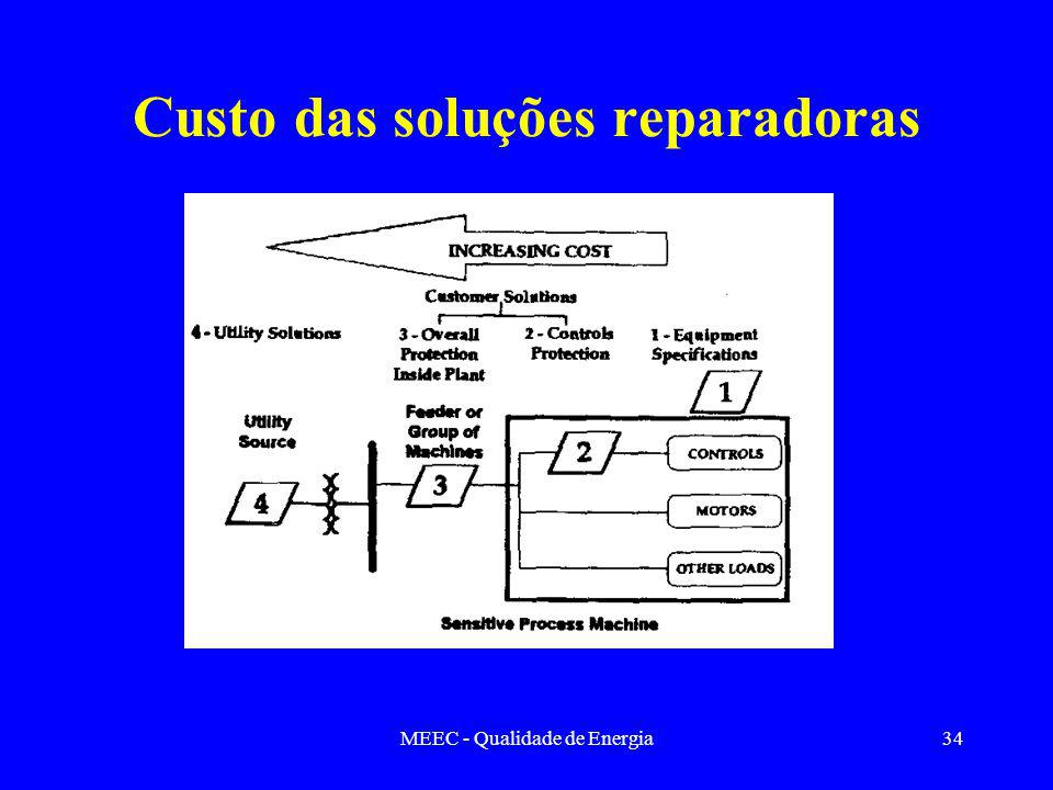 MEEC - Qualidade de Energia34 Custo das soluções reparadoras