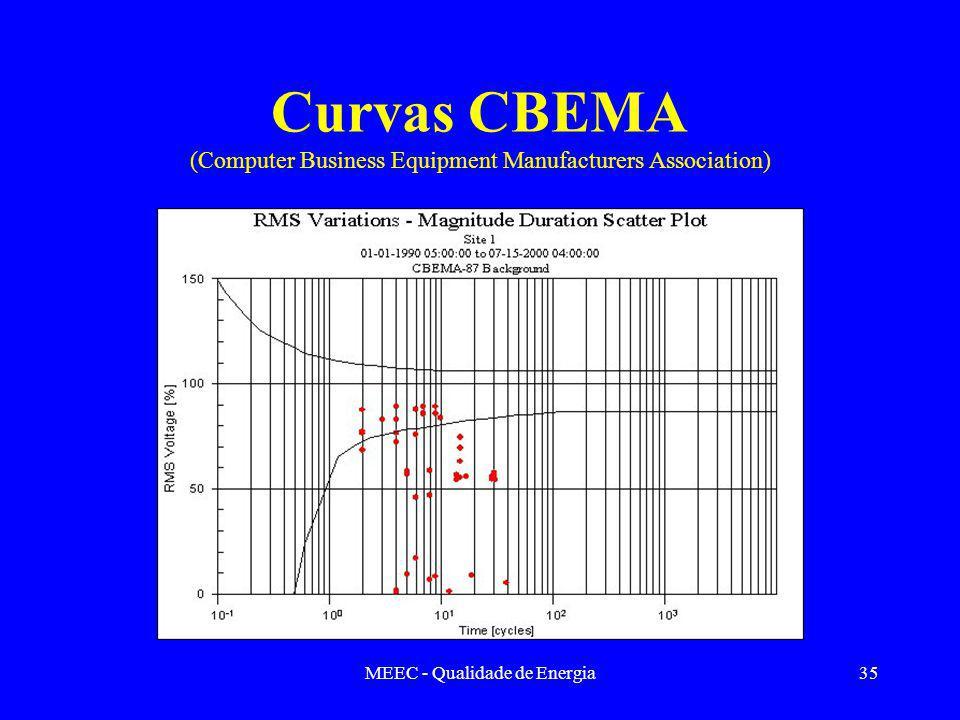MEEC - Qualidade de Energia35 Curvas CBEMA (Computer Business Equipment Manufacturers Association)