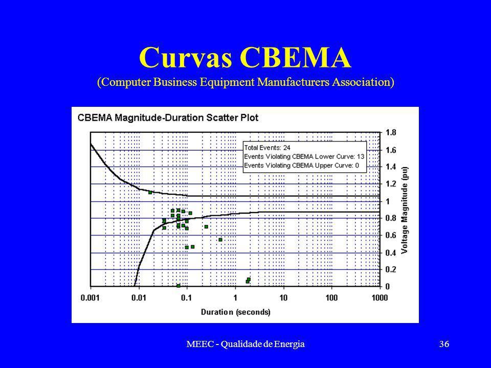 MEEC - Qualidade de Energia36 Curvas CBEMA (Computer Business Equipment Manufacturers Association)