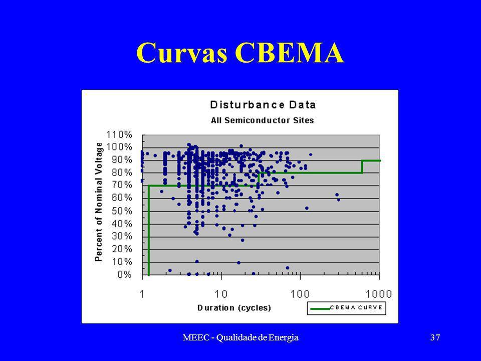 MEEC - Qualidade de Energia37 Curvas CBEMA