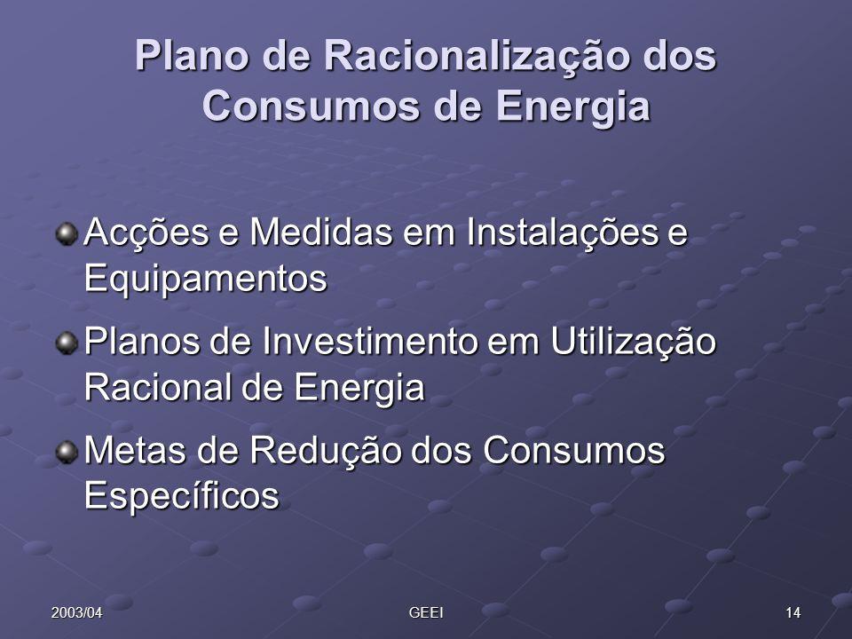 142003/04GEEI Plano de Racionalização dos Consumos de Energia Acções e Medidas em Instalações e Equipamentos Planos de Investimento em Utilização Raci
