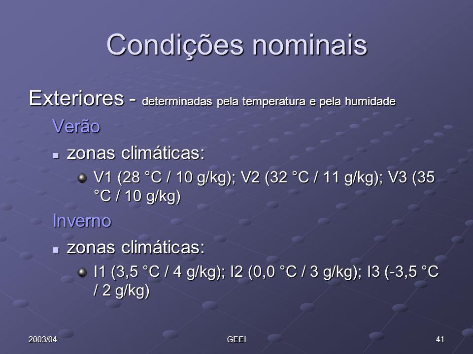 412003/04GEEI Condições nominais Exteriores - determinadas pela temperatura e pela humidade Verão zonas climáticas: zonas climáticas: V1 (28 °C / 10 g