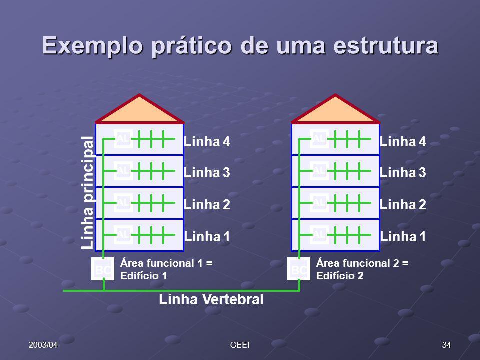 342003/04GEEI Exemplo prático de uma estrutura BC Área funcional 1 = Edifício 1 BC Área funcional 2 = Edifício 2 AL Linha 1 Linha 2 Linha 3 Linha 4 Li