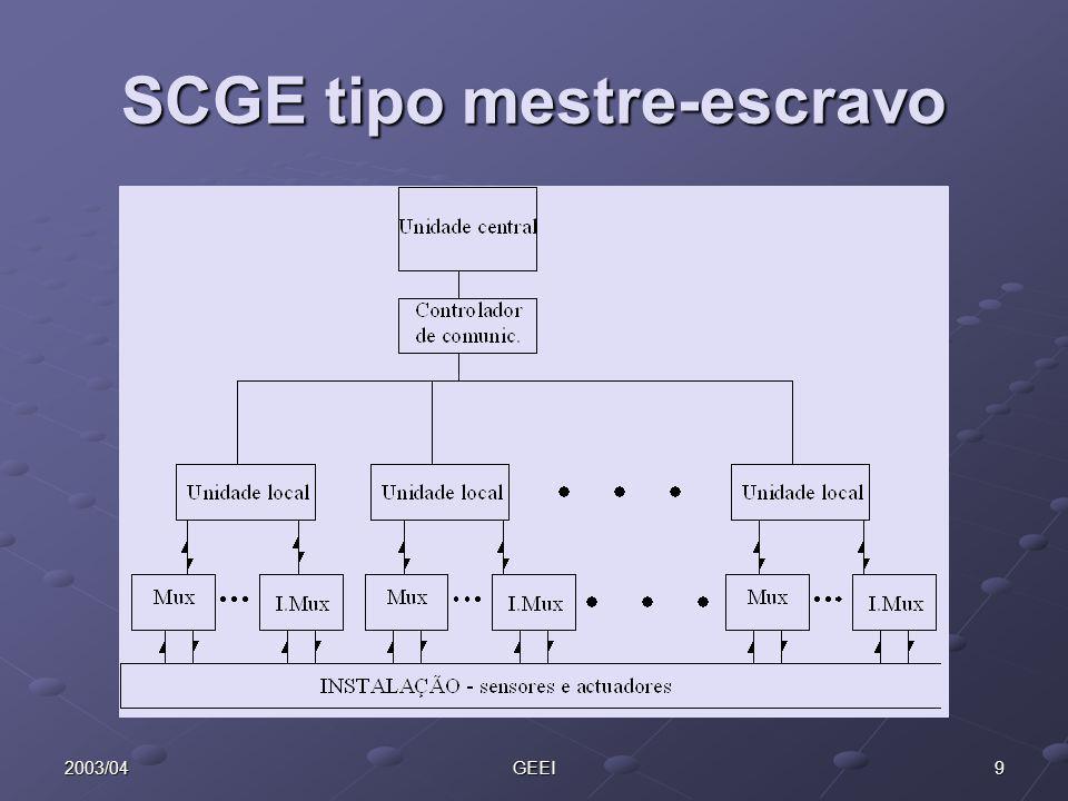 92003/04GEEI SCGE tipo mestre-escravo