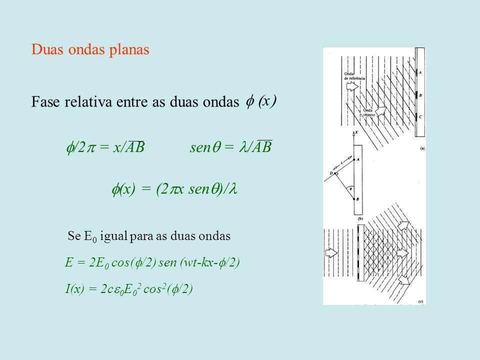 Fase relativa entre as duas ondas x /2 = x/ABsen = /AB (x) = (2 x sen )/ Duas ondas planas Se E 0 igual para as duas ondas E = 2E 0 cos( /2) sen (wt-k