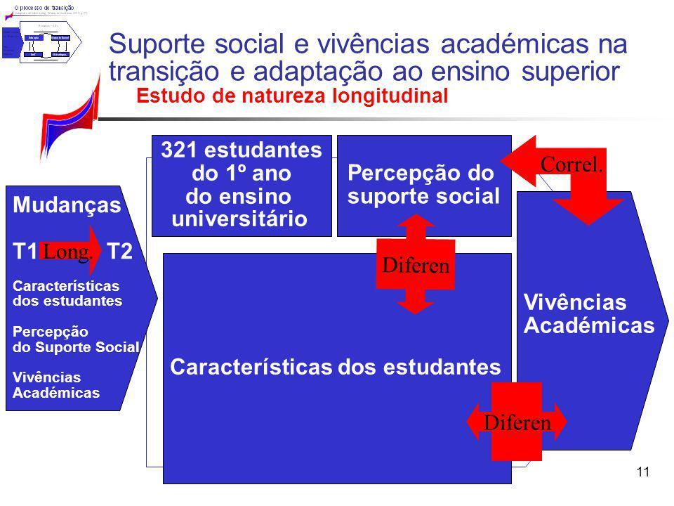 11 321 estudantes do 1º ano do ensino universitário Percepção do suporte social Características dos estudantes Suporte social e vivências académicas n