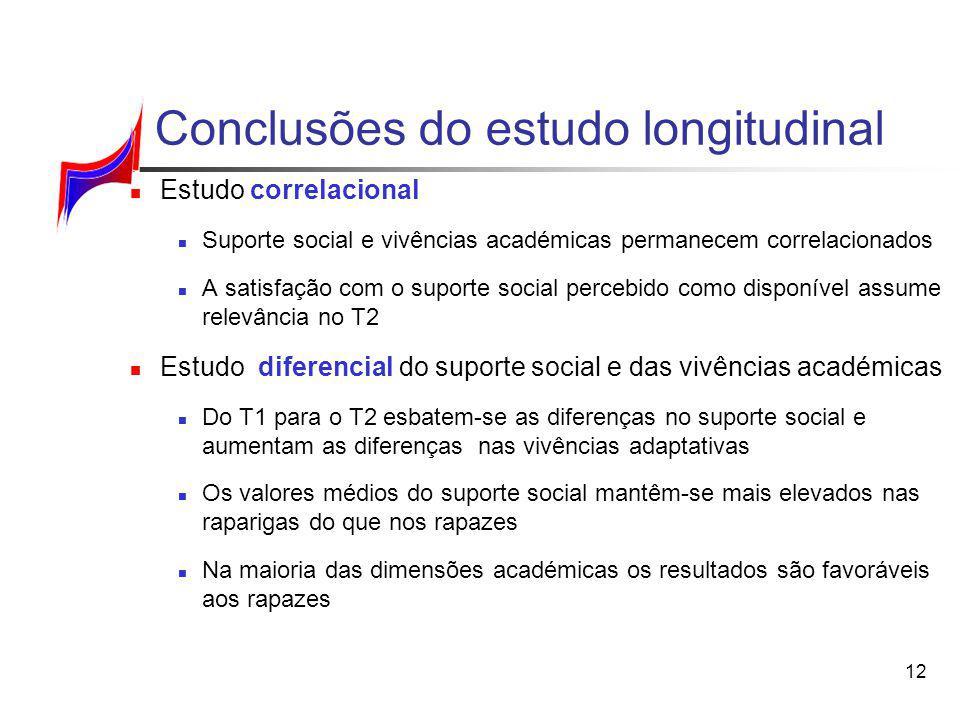 12 Conclusões do estudo longitudinal Estudo correlacional Suporte social e vivências académicas permanecem correlacionados A satisfação com o suporte