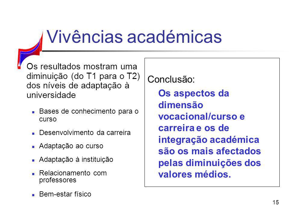 15 Vivências académicas Conclusão: Os aspectos da dimensão vocacional/curso e carreira e os de integração académica são os mais afectados pelas diminu