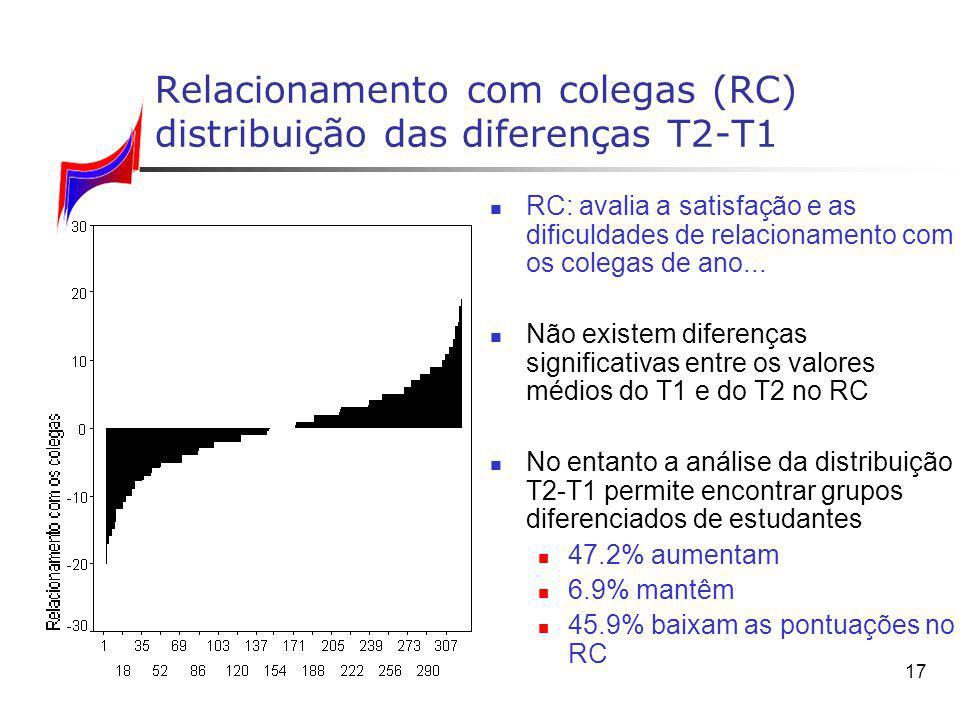 17 Relacionamento com colegas (RC) distribuição das diferenças T2 T1 RC: avalia a satisfação e as dificuldades de relacionamento com os colegas de ano