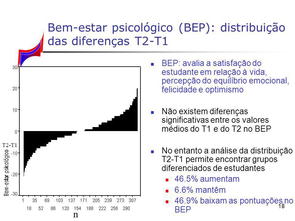 18 Bem-estar psicológico (BEP): distribuição das diferenças T2 T1 BEP: avalia a satisfação do estudante em relação à vida, percepção do equilíbrio emo