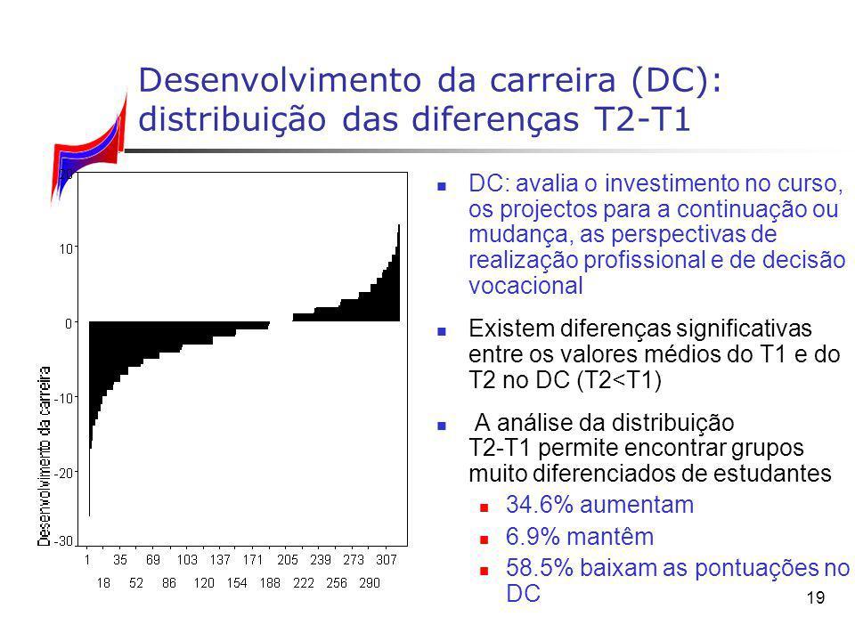19 Desenvolvimento da carreira (DC): distribuição das diferenças T2 T1 DC: avalia o investimento no curso, os projectos para a continuação ou mudança,