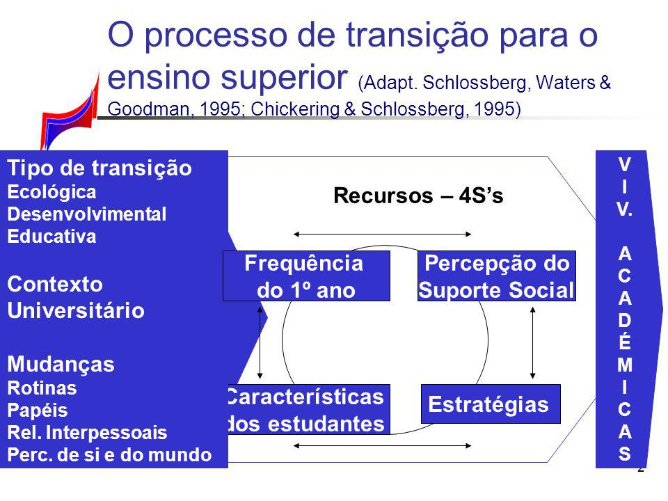 2 Identificação da Transição Tipo Contexto Impacto Situação Suporte Social SelfEstratégias Recursos – 4Ss O processo de transição para o ensino superi