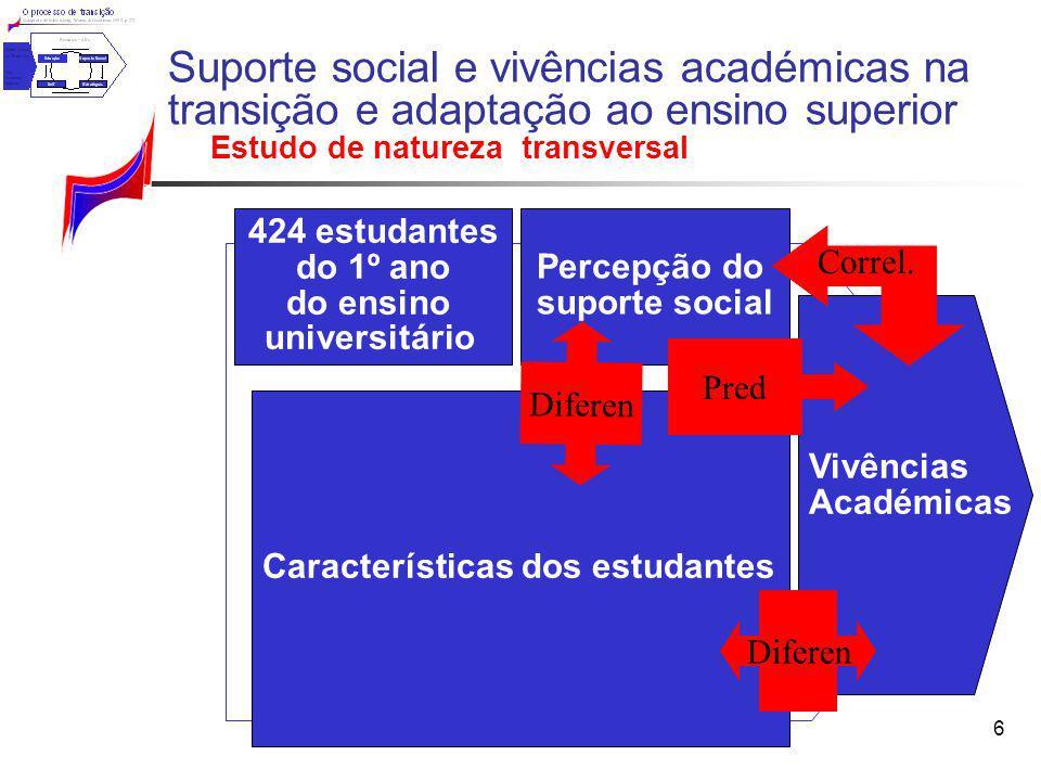 6 Percepção do suporte social Vivências Académicas 424 estudantes do 1º ano do ensino universitário Características dos estudantes Suporte social e vi