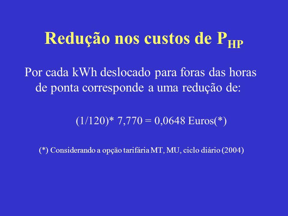 Redução nos custos de P HP Por cada kWh deslocado para foras das horas de ponta corresponde a uma redução de: (1/120)* 7,770 = 0,0648 Euros(*) (*) Con