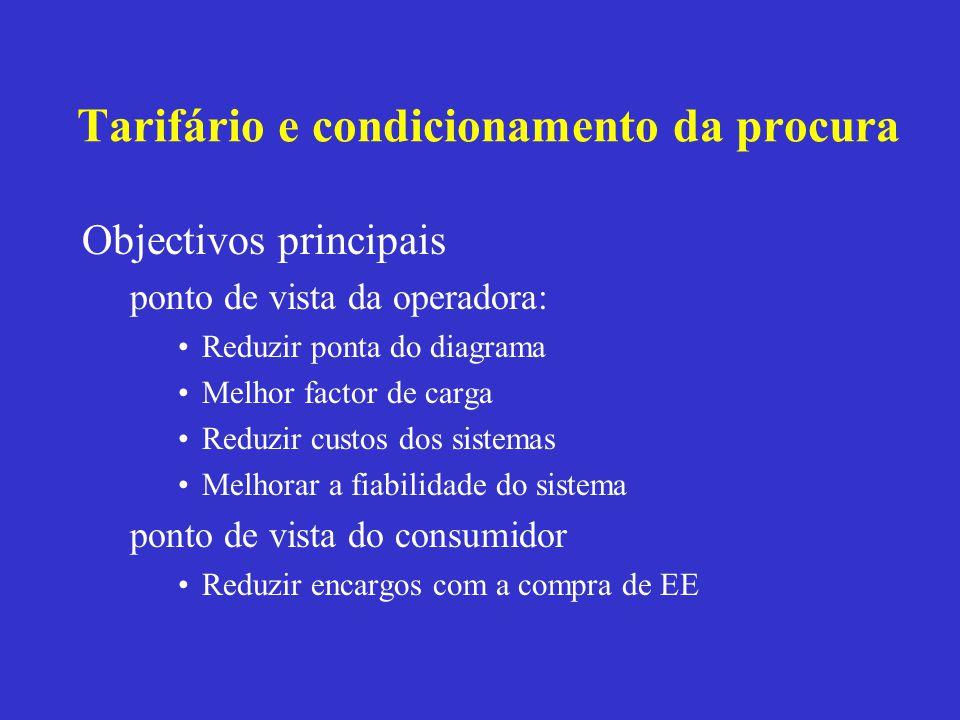 Tarifário e condicionamento da procura Objectivos principais ponto de vista da operadora: Reduzir ponta do diagrama Melhor factor de carga Reduzir cus