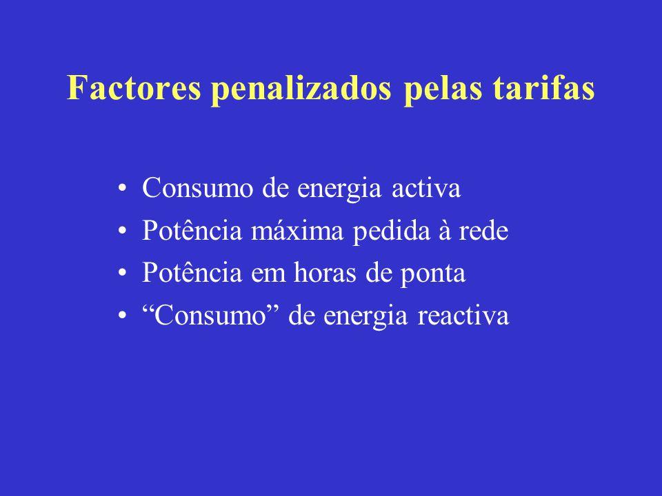 Factores penalizados pelas tarifas Consumo de energia activa Potência máxima pedida à rede Potência em horas de ponta Consumo de energia reactiva