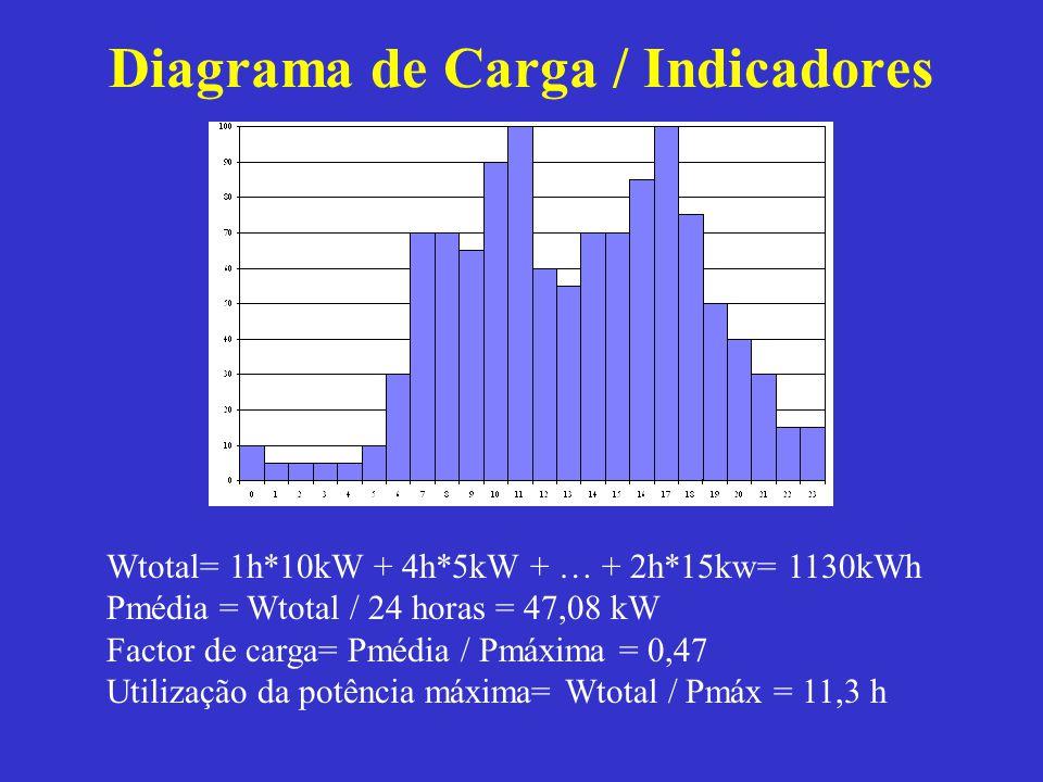 Diagrama de Carga / Indicadores Wtotal= 1h*10kW + 4h*5kW + … + 2h*15kw= 1130kWh Pmédia = Wtotal / 24 horas = 47,08 kW Factor de carga= Pmédia / Pmáxim