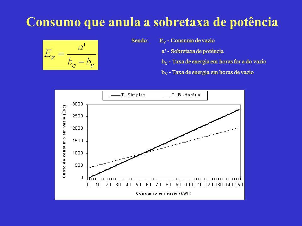 Consumo que anula a sobretaxa de potência Sendo: E V - Consumo de vazio a - Sobretaxa de potência b C - Taxa de energia em horas for a do vazio b V -