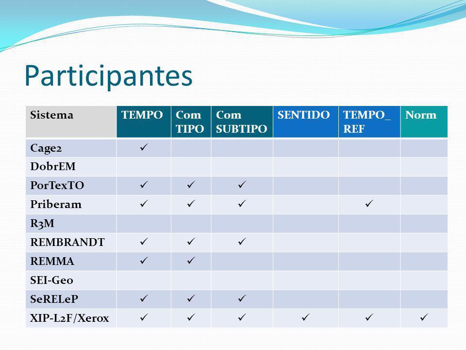Participantes SistemaTEMPOCom TIPO Com SUBTIPO SENTIDOTEMPO_ REF Norm Cage2 DobrEM PorTexTO Priberam R3M REMBRANDT REMMA SEI-Geo SeRELeP XIP-L2F/Xerox
