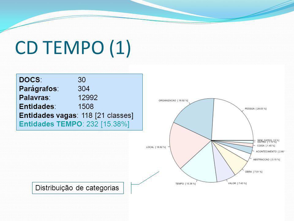 CD TEMPO (1) DOCS: 30 Parágrafos: 304 Palavras: 12992 Entidades: 1508 Entidades vagas: 118 [21 classes] Entidades TEMPO: 232 [15.38%] Distribuição de categorias