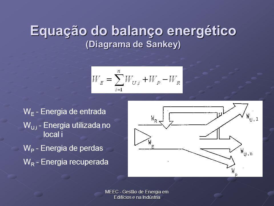 MEEC - Gestão de Energia em Edifícios e na Indústria Equação do balanço energético (Diagrama de Sankey) W E - Energia de entrada W U,i - Energia utili
