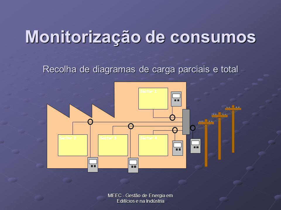 MEEC - Gestão de Energia em Edifícios e na Indústria Recolha de diagramas de carga parciais e total Sector 1 Sector 2Sector 3Sector 4 Monitorização de