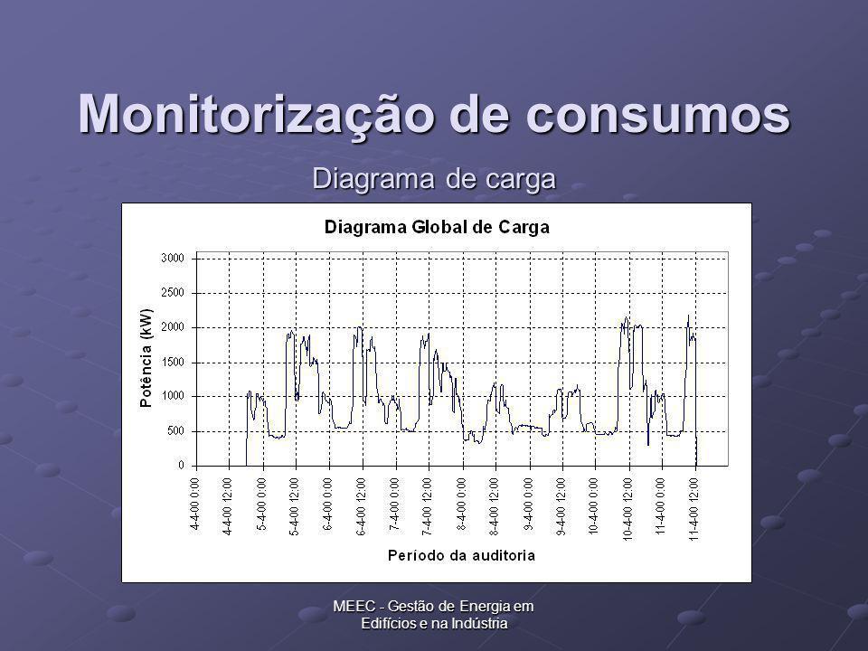 MEEC - Gestão de Energia em Edifícios e na Indústria Diagrama de carga Monitorização de consumos