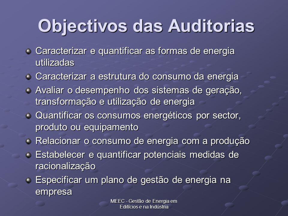 MEEC - Gestão de Energia em Edifícios e na Indústria Objectivos das Auditorias Caracterizar e quantificar as formas de energia utilizadas Caracterizar